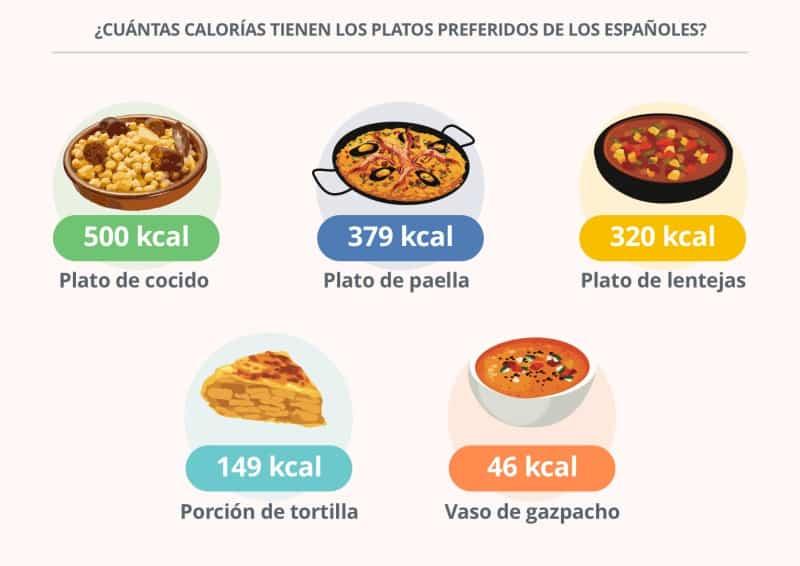 calorias platos
