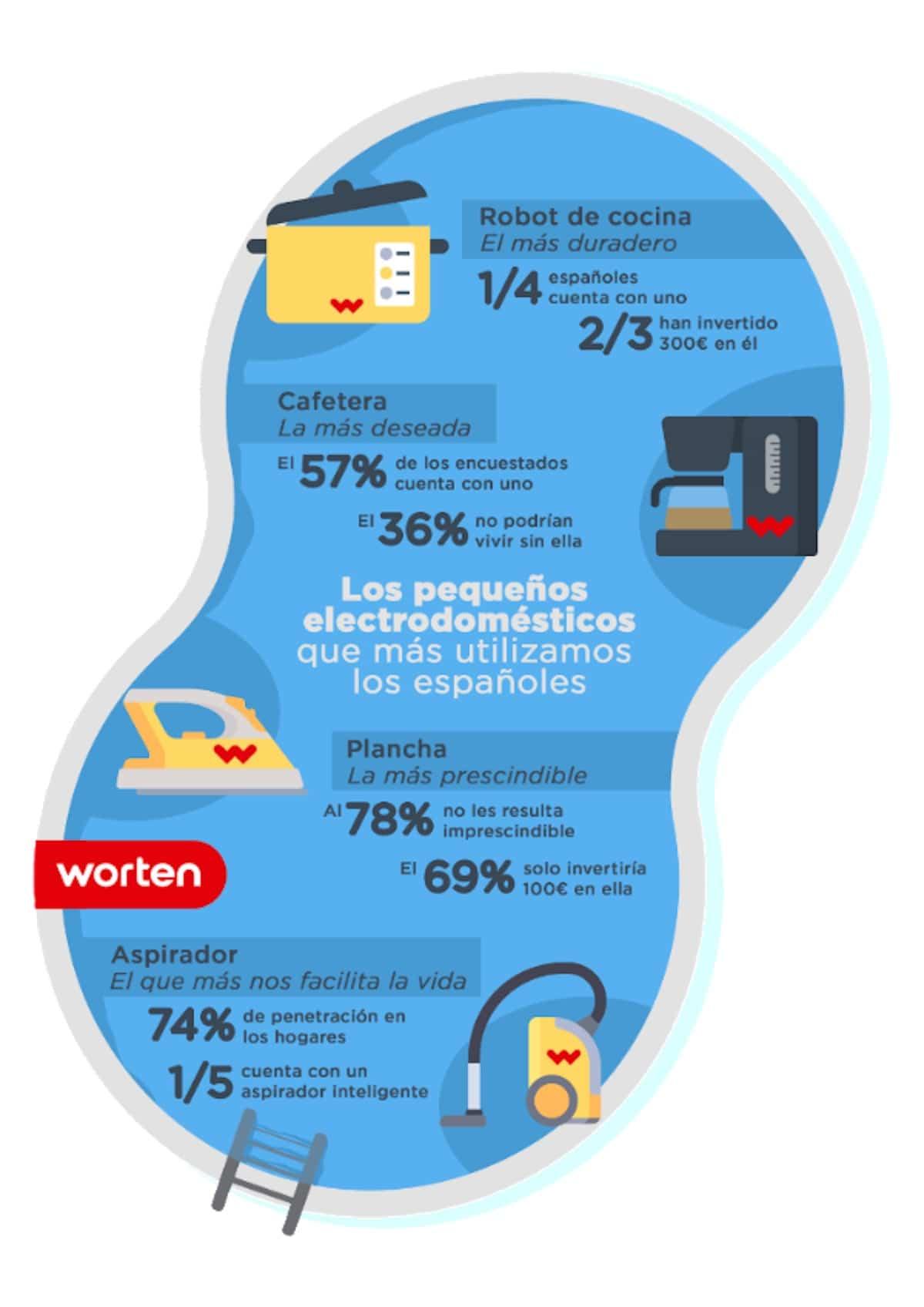 electrodomesticos en el hogar estudio worten